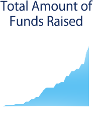 Total Amount of Funds Raised